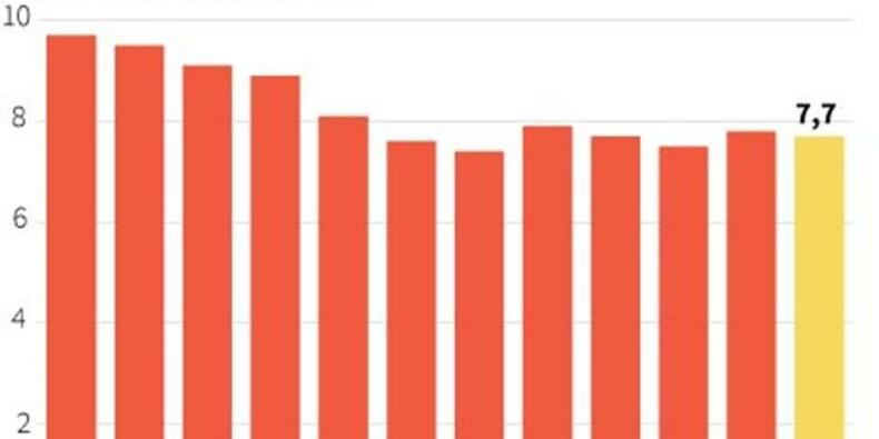 La croissance chinoise à 7,7% en 2013