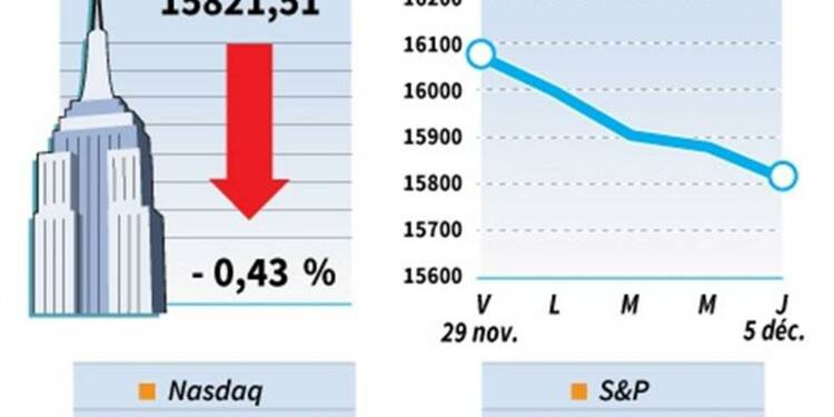 Le Dow Jones perd 0,43%, le Nasdaq cède 0,12%