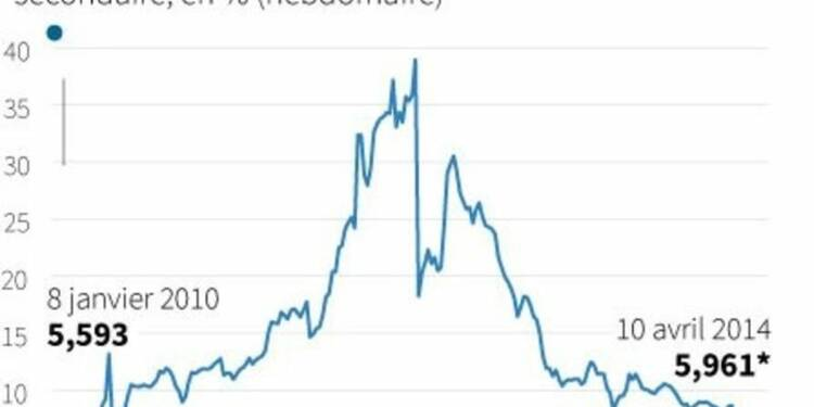 La Grèce fait un retour réussi sur le marché obligataire