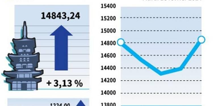 La Bourse de Tokyo finit en forte hausse, soutenue par la BoJ