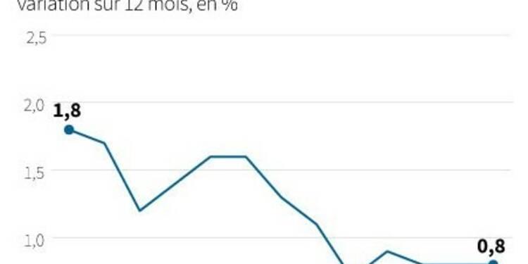 Le sentiment économique s'améliore en zone euro