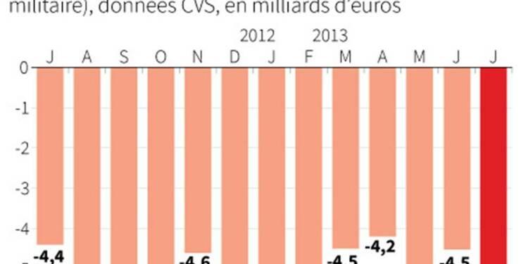 Le déficit commercial se creuse à 5,109 milliards en juillet