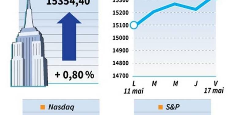 Le Dow Jones gagne 0,8%, le Nasdaq prend 0,95%