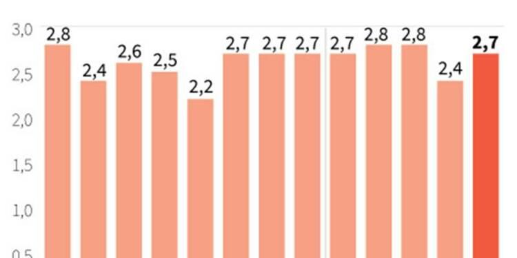 L'inflation rebondit plus que prévu en mai en Grande-Bretagne