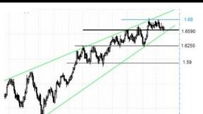 Le GBP/USD solide, le FTSE 100 fébrile