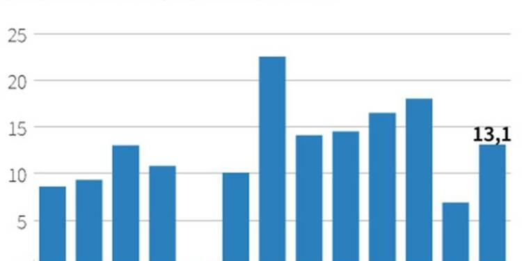La zone euro affiche un excédent commercial en hausse