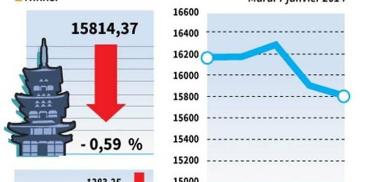 La Bourse de Tokyo finit en baisse de 0,59%