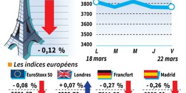 Les marchés européens clôturent en légère baisse