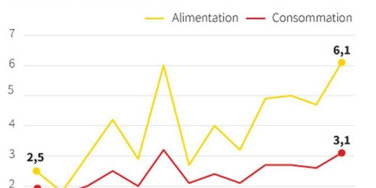 L'inflation en Chine à son plus haut niveau depuis sept mois