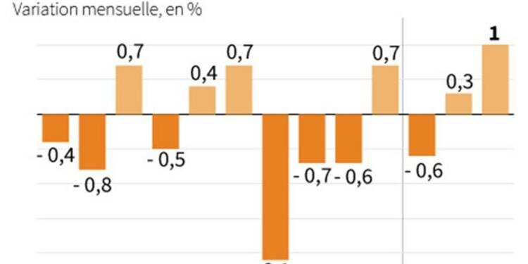 Nette hausse de la production industrielle dans la zone euro