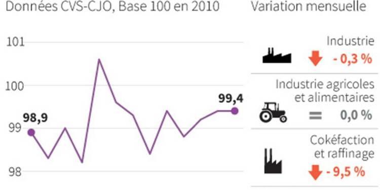 Baisse de 0,3% de la production industrielle en décembre
