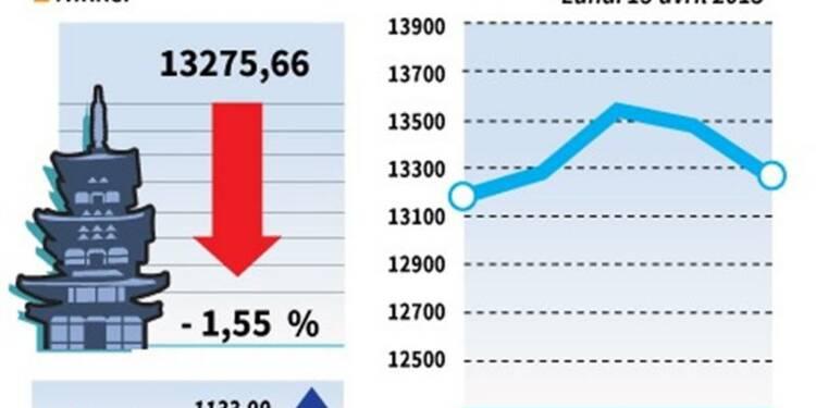 La Bourse de Tokyo finit en baisse de 1,55%