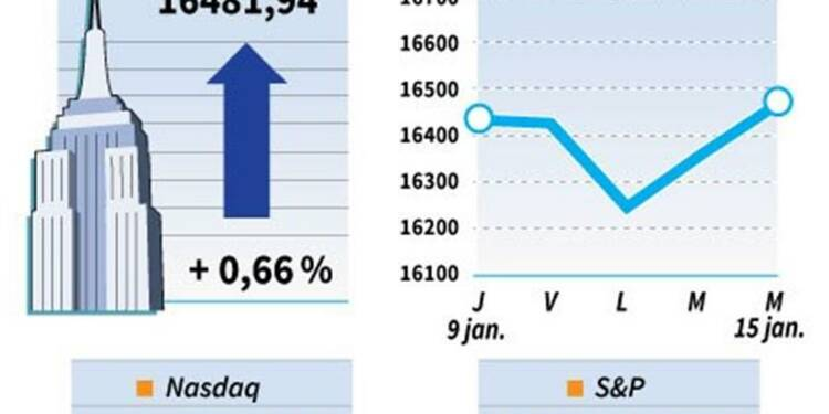 Le Dow Jones gagne 0,66%, le Nasdaq avance de 0,76%