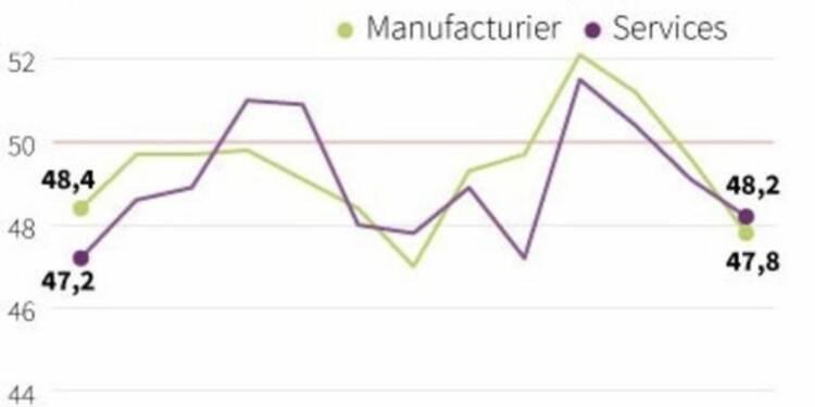 Nouveau recul de l'activité dans le secteur privé en juin