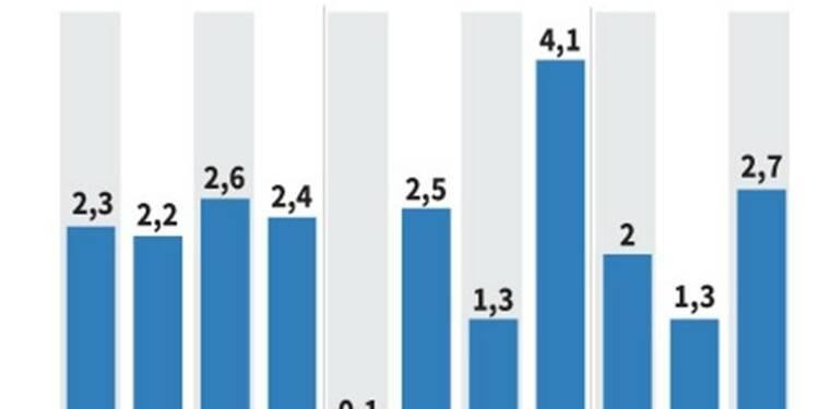 Croissance plus forte que prévu du PIB américain au 3e trimestre