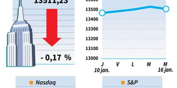 Le Dow Jones perd 0,18%, le Nasdaq prend 0,22%