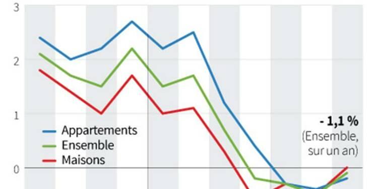 Nouvelle baisse des prix des logements anciens au 3e trimestre