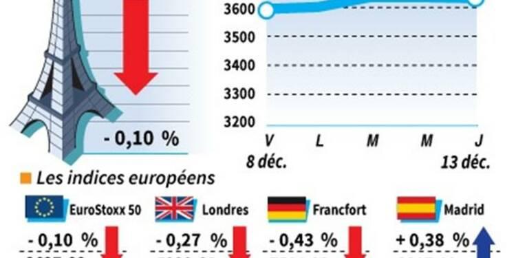 Les marchés européens clôturent en légère baisse malgré la Fed