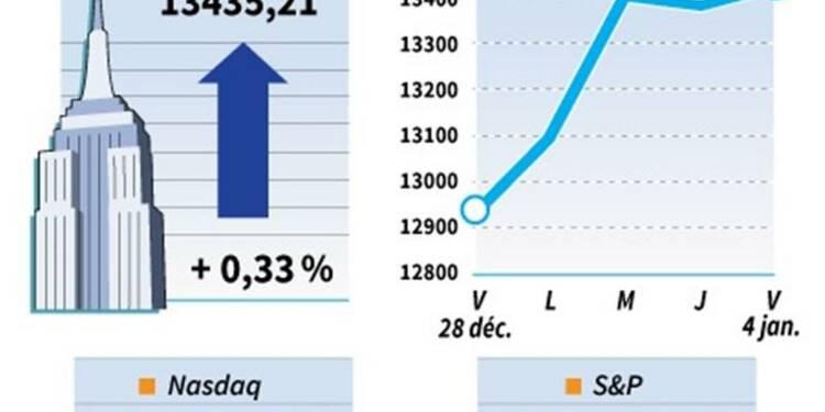 Le Dow Jones gagne 0,33% sur les marchés américains