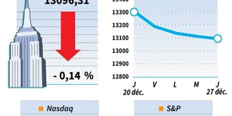 Le Dow Jones et le Nasdaq perdent 0,14%