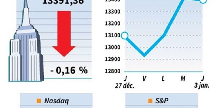 Le Dow Jones perd 0,16%, le Nasdaq cède 0,38%