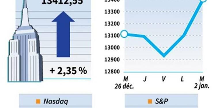 Le Dow Jones gagne 2,32% sur les marchés américains