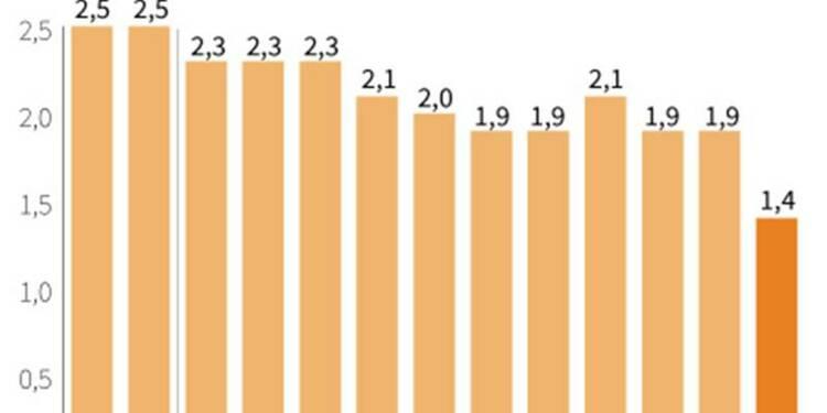 Baisse de 0,2% des prix à la consommation en novembre