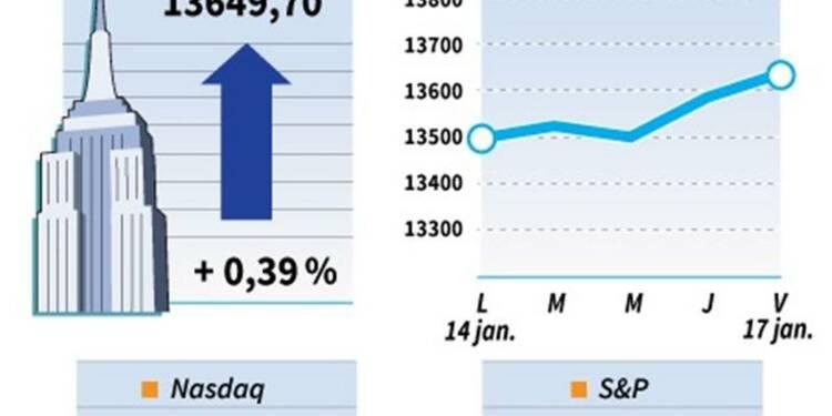 Le Dow Jones gagne 0,39% à la clôture, le Nasdaq cède 0,04%