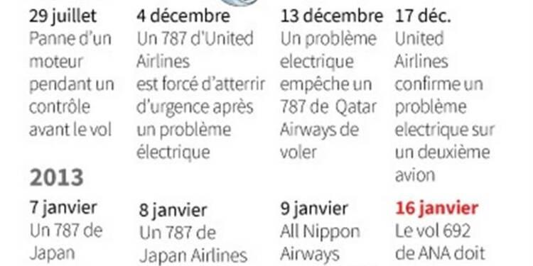 Suspension des vols du Boeing 787 demandée aux Etats-Unis