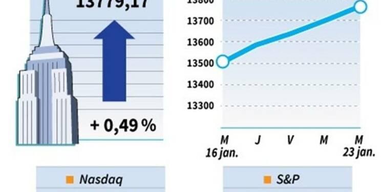 Le Dow Jones gagne 0,49%, le Nasdaq prend 0,33%