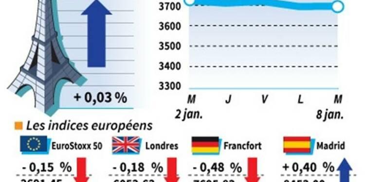 Les Bourses européennes terminent à la baisse