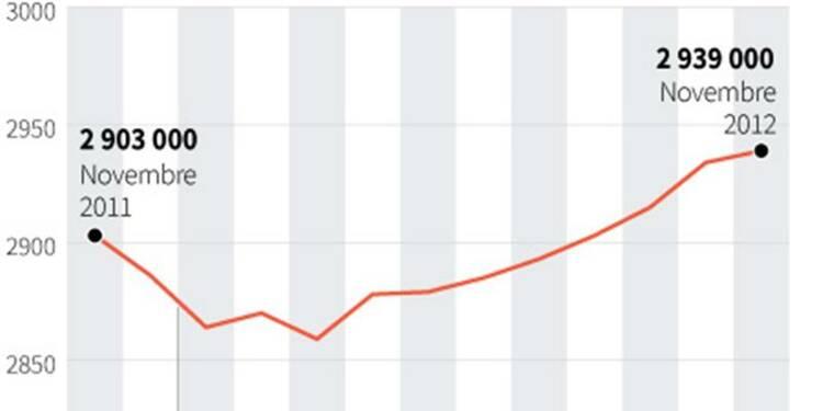 La hausse du chômage en Allemagne se poursuit au ralenti
