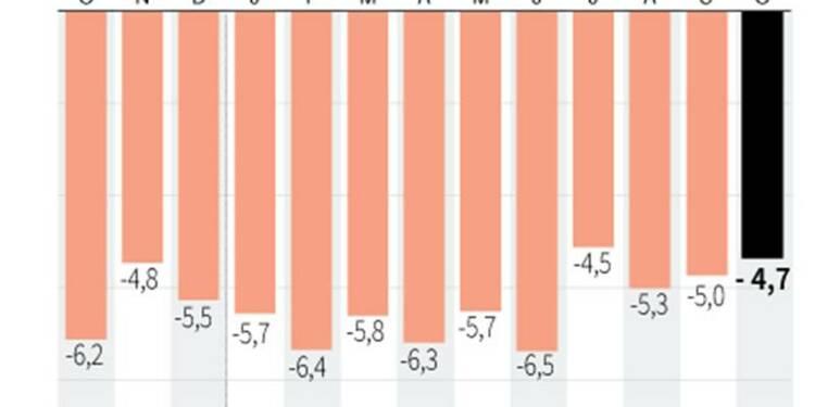 Déficit commercial de 4,69 milliards d'euros en octobre