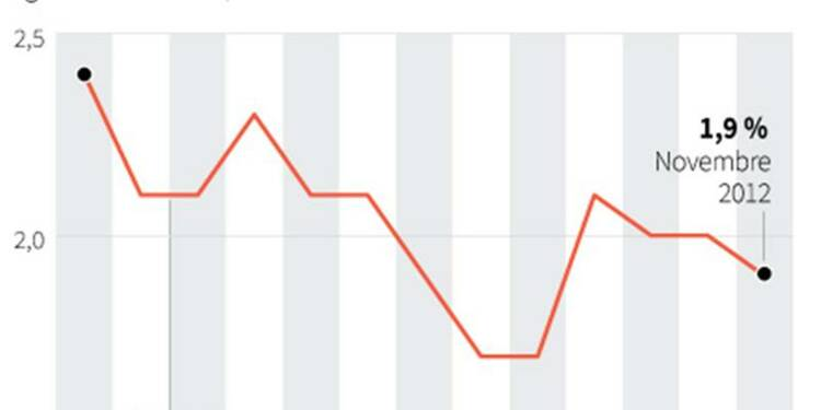 L'inflation allemande a ralenti à 1,9% en novembre