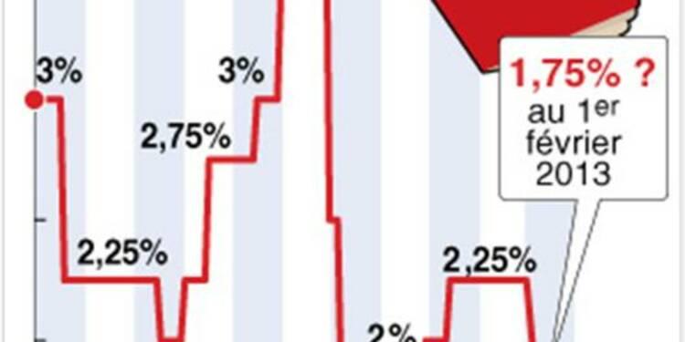 La Banque de France propose une baisse de 0,5 pt du livret A