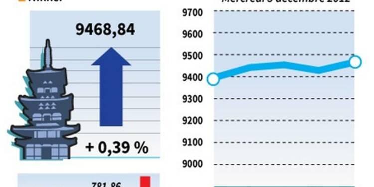 La Bourse de Tokyo finit en hausse de 0,39%