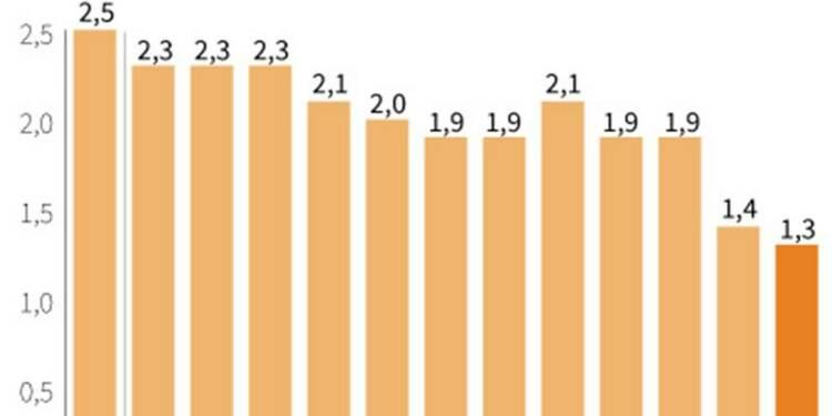 Les prix à la consommation ont grimpé de 1,3% en 2012