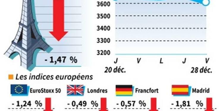Les Bourses européennes finissent en baisse, Paris perd 1,47%