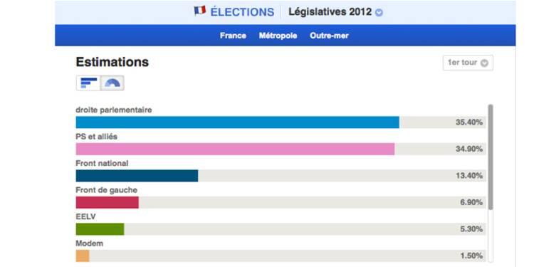Législatives 2012 : tous les résultats circonscription par circonscription