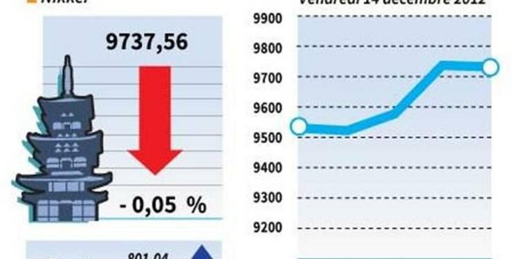La Bourse de Tokyo finit en baisse de 0,05%