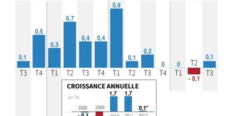 L'Insee revoit en baisse la croissance du troisième trimestre