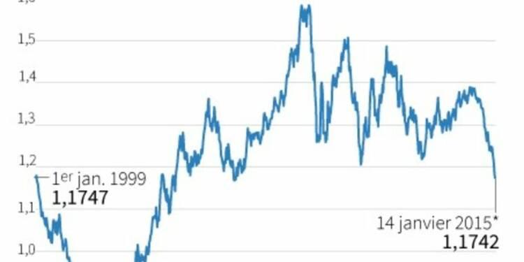 L'euro passe sous sa première cotation de 1999