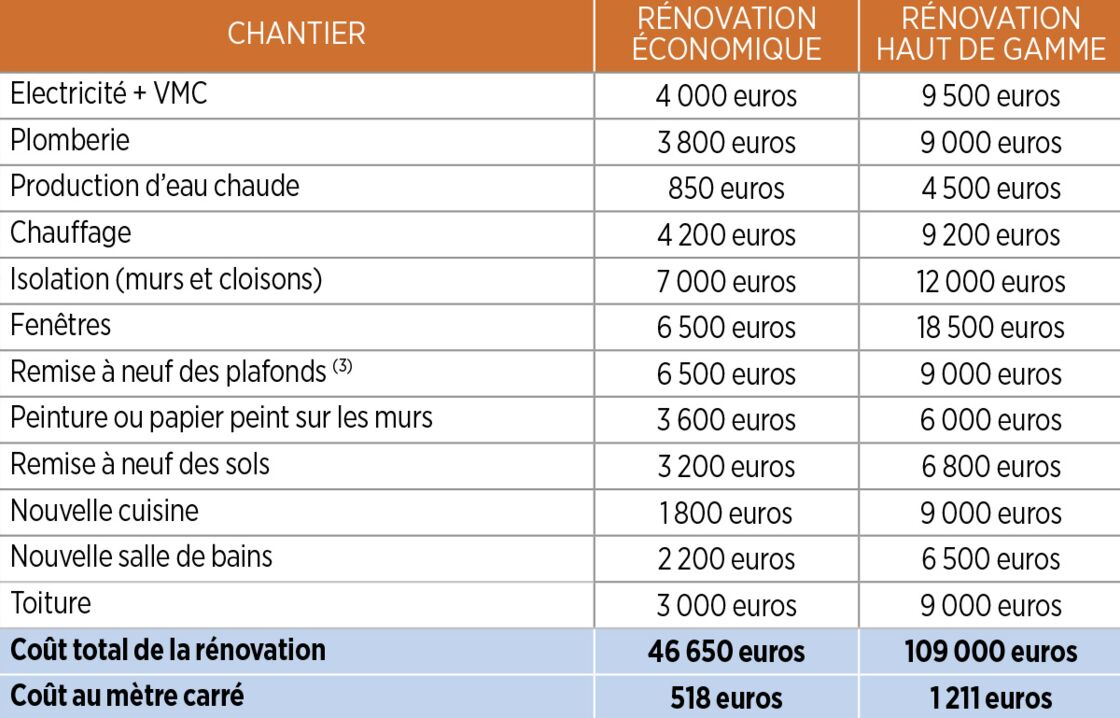 Plomberie, électricité Combien coûte la rénovation de votre