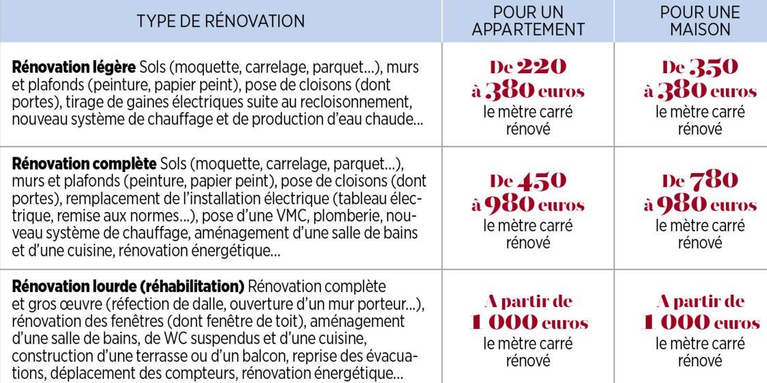 prix pose cuisine Chalon sur Saône