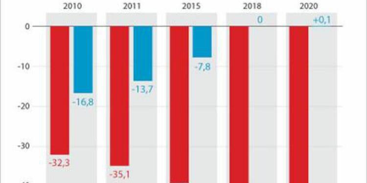 Le Fonds de réserve pour les retraites mobilisé pour la réforme