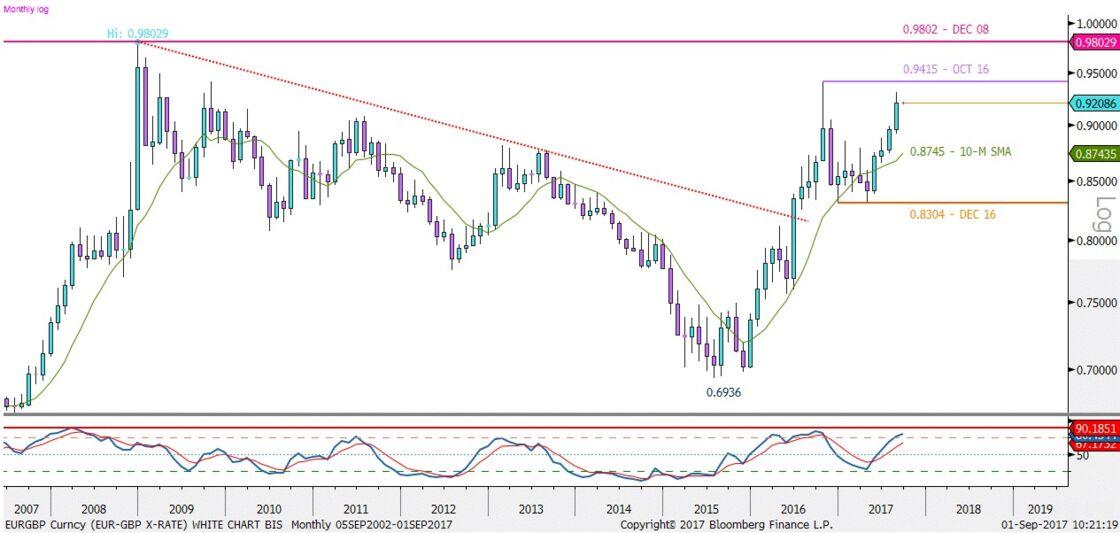 Un Euro Pourrait Valoir Autant Qu Une Livre Quelles