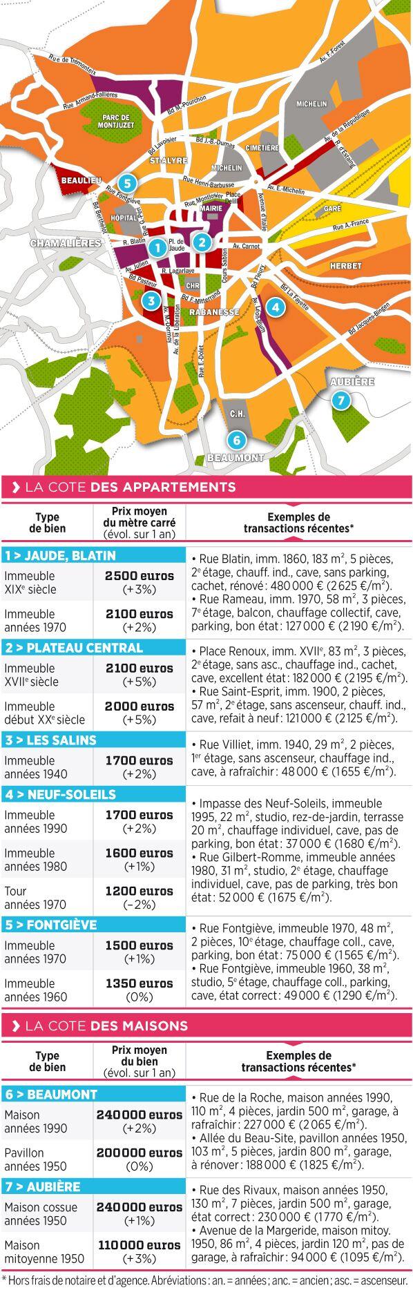 100 Incroyable Concepts Meilleurs Agents Clermont Ferrand