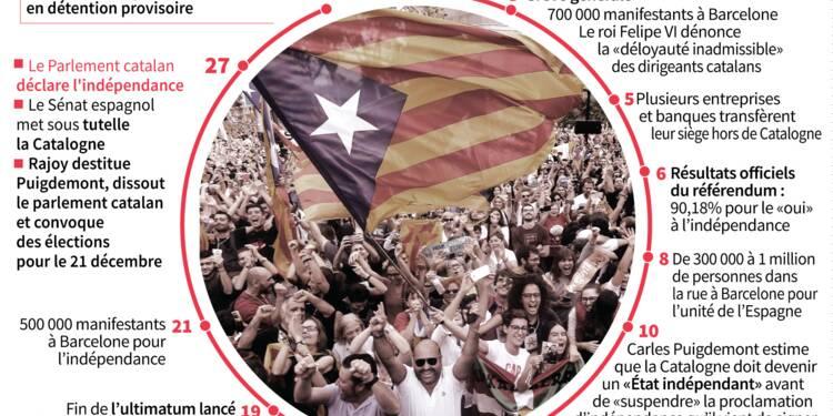 Catalogne: la coalition indépendantiste risque de perdre la majorité