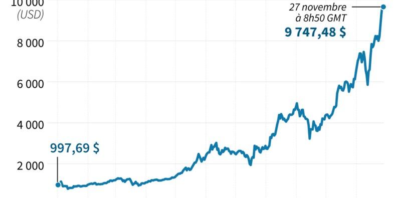 Le bitcoin bondit au-dessus de 11.000 dollars, risque de bulle