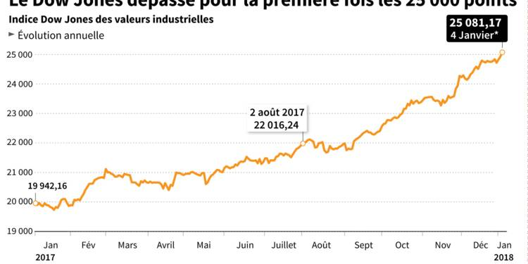 A Wall Street, le Dow Jones au-dessus des 25.000 points